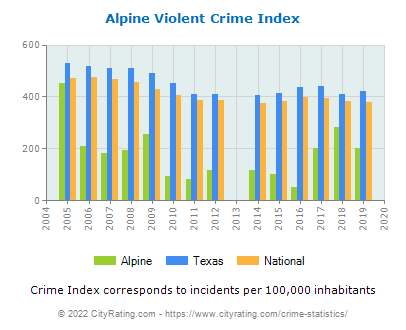 Alpine Violent Crime vs. State and National Per Capita