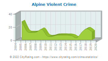 Alpine Violent Crime