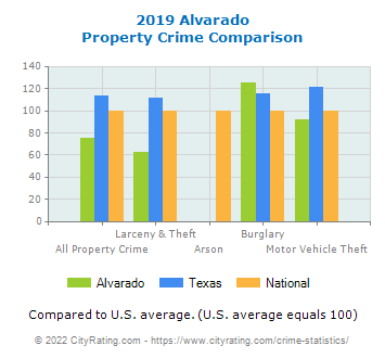 Alvarado Property Crime vs. State and National Comparison