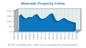 Alvarado Property Crime