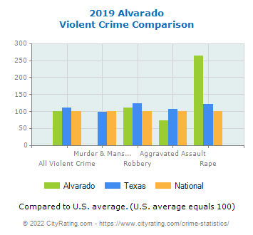 Alvarado Violent Crime vs. State and National Comparison