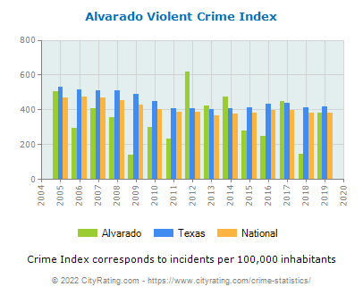Alvarado Violent Crime vs. State and National Per Capita