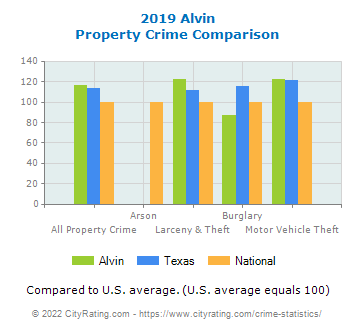 Alvin Property Crime vs. State and National Comparison