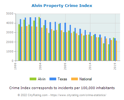 Alvin Property Crime vs. State and National Per Capita