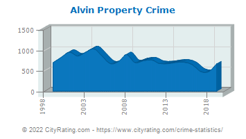 Alvin Property Crime