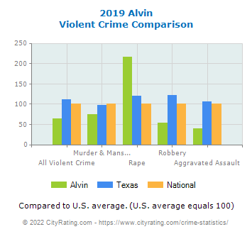 Alvin Violent Crime vs. State and National Comparison