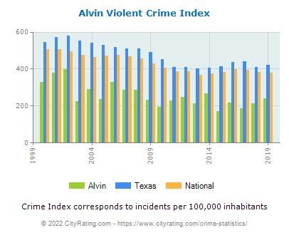Alvin Violent Crime vs. State and National Per Capita
