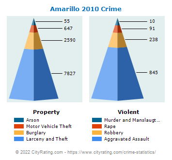 Amarillo Crime 2010