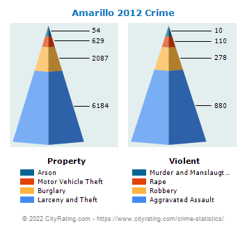 Amarillo Crime 2012
