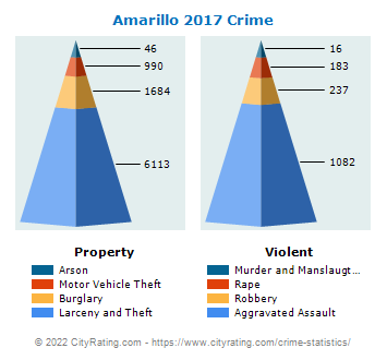 Amarillo Crime 2017