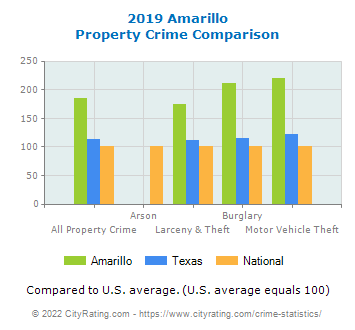 Amarillo Property Crime vs. State and National Comparison