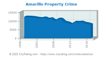 Amarillo Property Crime