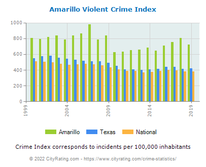 Amarillo Violent Crime vs. State and National Per Capita