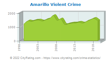 Amarillo Violent Crime