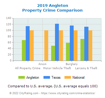 Angleton Property Crime vs. State and National Comparison