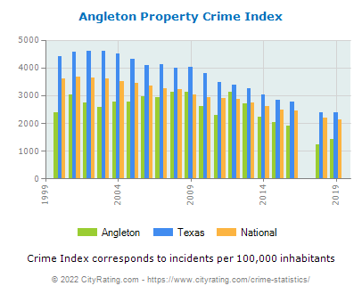 Angleton Property Crime vs. State and National Per Capita