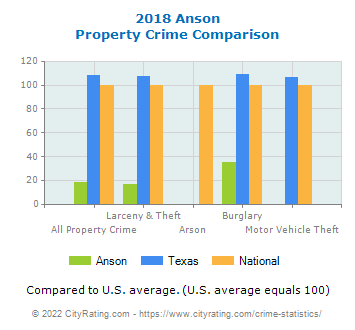 Anson Property Crime vs. State and National Comparison