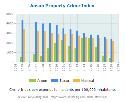 Anson Property Crime vs. State and National Per Capita