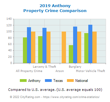Anthony Property Crime vs. State and National Comparison
