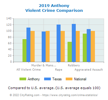 Anthony Violent Crime vs. State and National Comparison