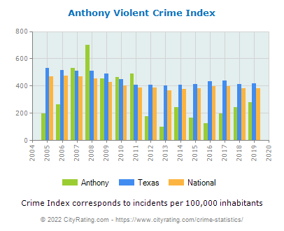 Anthony Violent Crime vs. State and National Per Capita