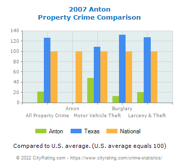 Anton Property Crime vs. State and National Comparison