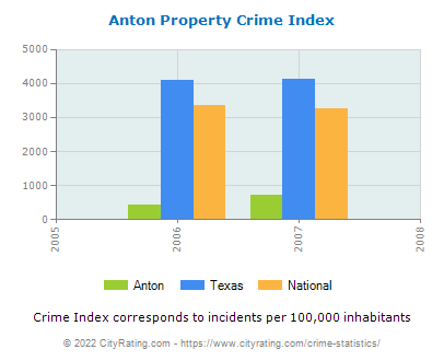 Anton Property Crime vs. State and National Per Capita
