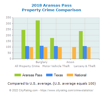 Aransas Pass Property Crime vs. State and National Comparison