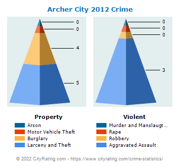 Archer City Crime 2012