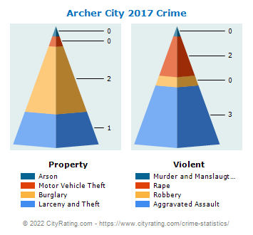 Archer City Crime 2017