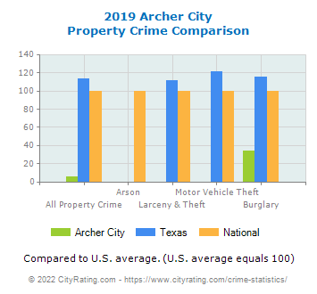 Archer City Property Crime vs. State and National Comparison