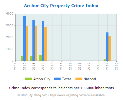 Archer City Property Crime vs. State and National Per Capita