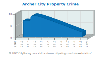 Archer City Property Crime