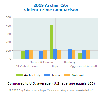 Archer City Violent Crime vs. State and National Comparison