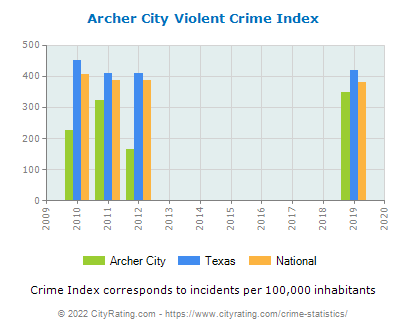 Archer City Violent Crime vs. State and National Per Capita