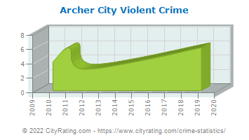 Archer City Violent Crime