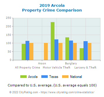 Arcola Property Crime vs. State and National Comparison