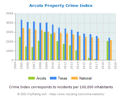 Arcola Property Crime vs. State and National Per Capita