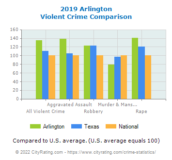 Arlington Violent Crime vs. State and National Comparison
