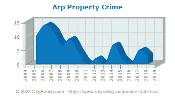 Arp Property Crime