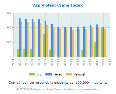 Arp Violent Crime vs. State and National Per Capita
