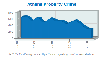 Athens Property Crime