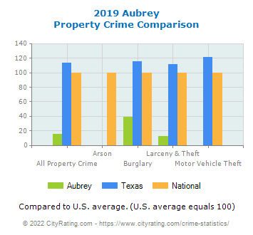 Aubrey Property Crime vs. State and National Comparison