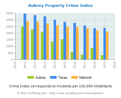 Aubrey Property Crime vs. State and National Per Capita