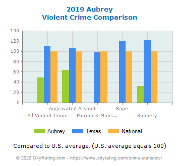 Aubrey Violent Crime vs. State and National Comparison