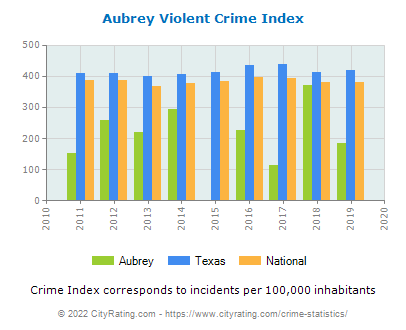 Aubrey Violent Crime vs. State and National Per Capita
