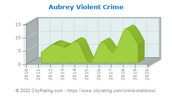 Aubrey Violent Crime