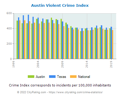 Austin Violent Crime vs. State and National Per Capita