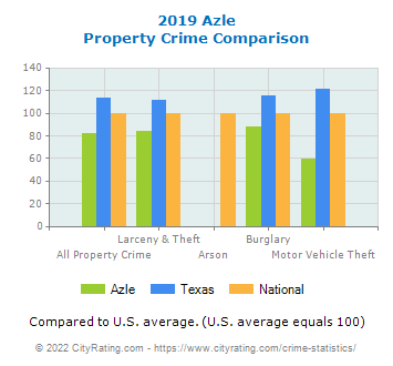 Azle Property Crime vs. State and National Comparison
