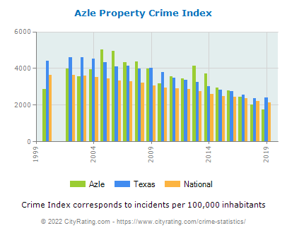 Azle Property Crime vs. State and National Per Capita